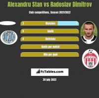 Alexandru Stan vs Radoslav Dimitrov h2h player stats