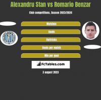 Alexandru Stan vs Romario Benzar h2h player stats