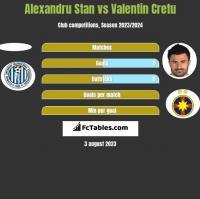Alexandru Stan vs Valentin Cretu h2h player stats