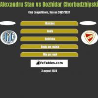 Alexandru Stan vs Bozhidar Chorbadzhiyski h2h player stats