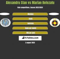 Alexandru Stan vs Marian Botezatu h2h player stats
