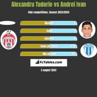 Alexandru Tudorie vs Andrei Ivan h2h player stats