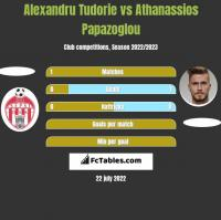 Alexandru Tudorie vs Athanassios Papazoglou h2h player stats