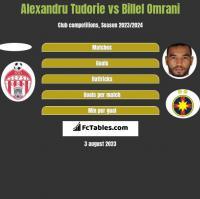Alexandru Tudorie vs Billel Omrani h2h player stats