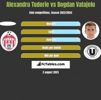 Alexandru Tudorie vs Bogdan Vatajelu h2h player stats