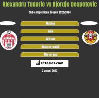 Alexandru Tudorie vs Djordje Despotovic h2h player stats