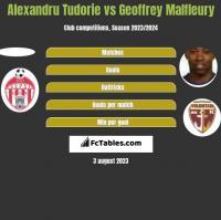 Alexandru Tudorie vs Geoffrey Malfleury h2h player stats