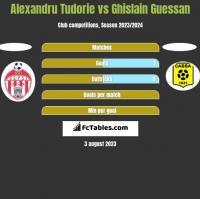 Alexandru Tudorie vs Ghislain Guessan h2h player stats