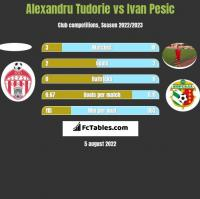 Alexandru Tudorie vs Ivan Pesic h2h player stats