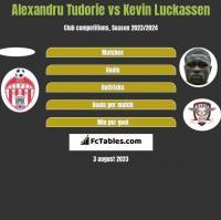 Alexandru Tudorie vs Kevin Luckassen h2h player stats