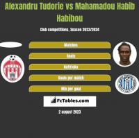 Alexandru Tudorie vs Mahamadou Habib Habibou h2h player stats