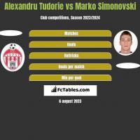Alexandru Tudorie vs Marko Simonovski h2h player stats