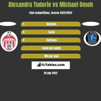 Alexandru Tudorie vs Michael Omoh h2h player stats