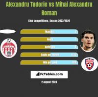 Alexandru Tudorie vs Mihai Alexandru Roman h2h player stats
