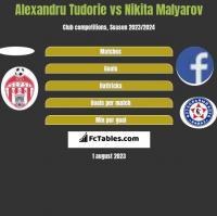 Alexandru Tudorie vs Nikita Malyarov h2h player stats