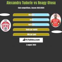 Alexandru Tudorie vs Reagy Ofosu h2h player stats