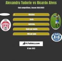 Alexandru Tudorie vs Ricardo Alves h2h player stats