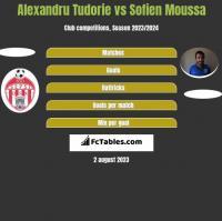 Alexandru Tudorie vs Sofien Moussa h2h player stats