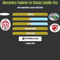 Alexandru Tudorie vs Stefan Catalin Tira h2h player stats