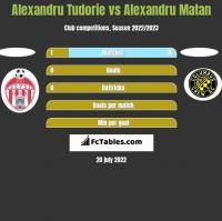 Alexandru Tudorie vs Alexandru Matan h2h player stats