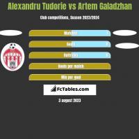 Alexandru Tudorie vs Artem Galadzhan h2h player stats