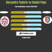 Alexandru Tudorie vs Daniel Popa h2h player stats