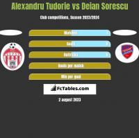 Alexandru Tudorie vs Deian Sorescu h2h player stats