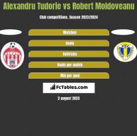 Alexandru Tudorie vs Robert Moldoveanu h2h player stats