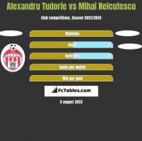 Alexandru Tudorie vs Mihai Neicutescu h2h player stats