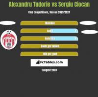 Alexandru Tudorie vs Sergiu Ciocan h2h player stats