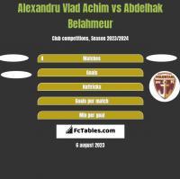 Alexandru Vlad Achim vs Abdelhak Belahmeur h2h player stats