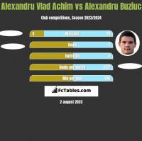 Alexandru Vlad Achim vs Alexandru Buziuc h2h player stats