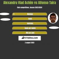 Alexandru Vlad Achim vs Alfonso Taira h2h player stats