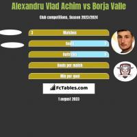 Alexandru Vlad Achim vs Borja Valle h2h player stats