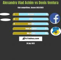 Alexandru Vlad Achim vs Denis Ventura h2h player stats