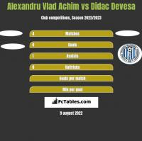 Alexandru Vlad Achim vs Didac Devesa h2h player stats