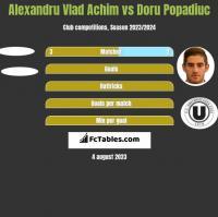 Alexandru Vlad Achim vs Doru Popadiuc h2h player stats