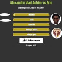 Alexandru Vlad Achim vs Eric h2h player stats