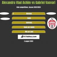 Alexandru Vlad Achim vs Gabriel Vasvari h2h player stats