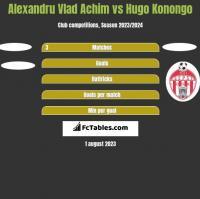 Alexandru Vlad Achim vs Hugo Konongo h2h player stats