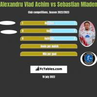 Alexandru Vlad Achim vs Sebastian Mladen h2h player stats