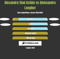 Alexandru Vlad Achim vs Aleksandru Longher h2h player stats