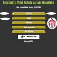 Alexandru Vlad Achim vs Ion Gheorghe h2h player stats