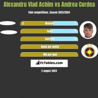 Alexandru Vlad Achim vs Andrea Cordea h2h player stats