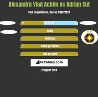 Alexandru Vlad Achim vs Adrian Sut h2h player stats