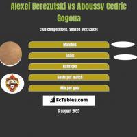 Aleksiej Bierezucki vs Aboussy Cedric Gogoua h2h player stats