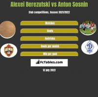 Aleksiej Bierezucki vs Anton Sosnin h2h player stats