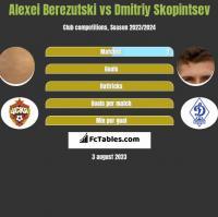 Aleksiej Bierezucki vs Dmitriy Skopintsev h2h player stats