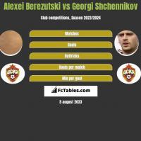 Aleksiej Bierezucki vs Gieorgij Szczennikow h2h player stats