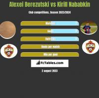 Aleksiej Bierezucki vs Kirył Nababkin h2h player stats